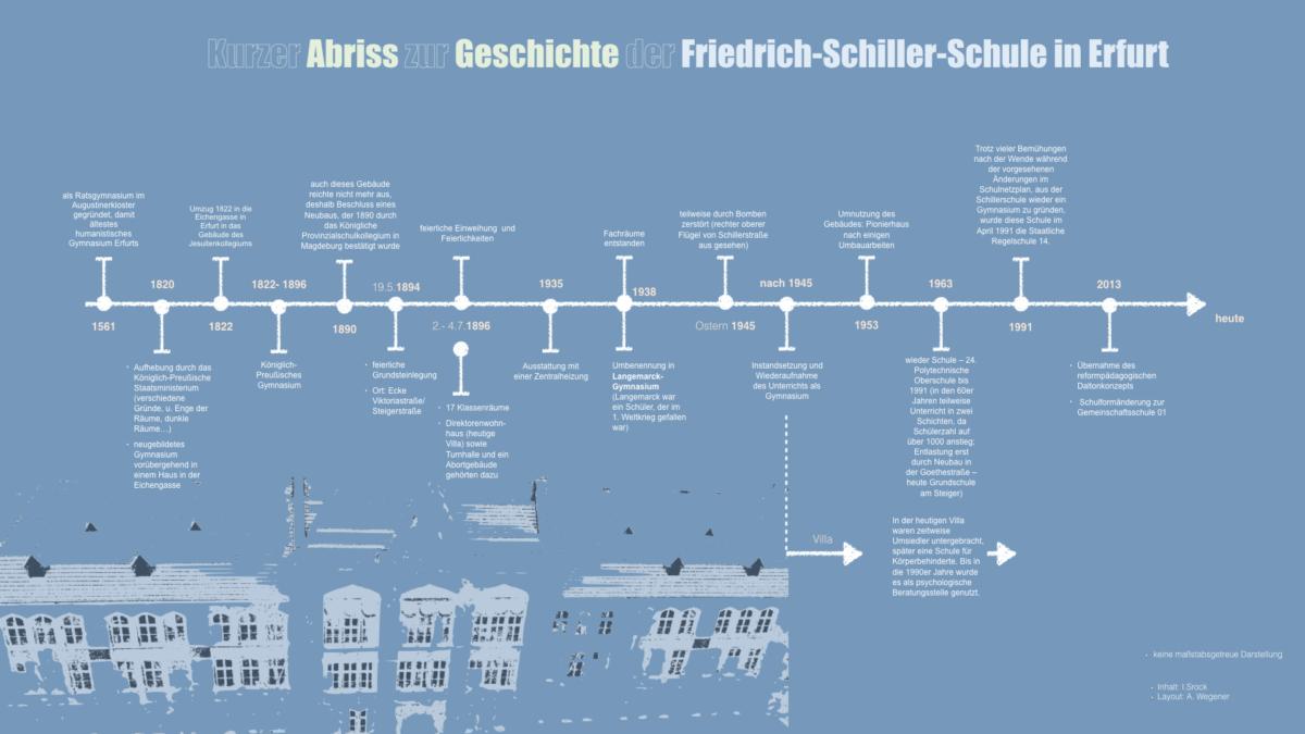 4Timeline Friedrich Schiller Schule Erfurt.001