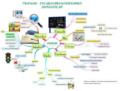 Mindmap Pensum Watermark